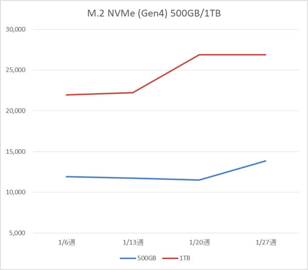 M.2 NVMe SSD 500GB、1TB、2TBの税別価格推移(1月)