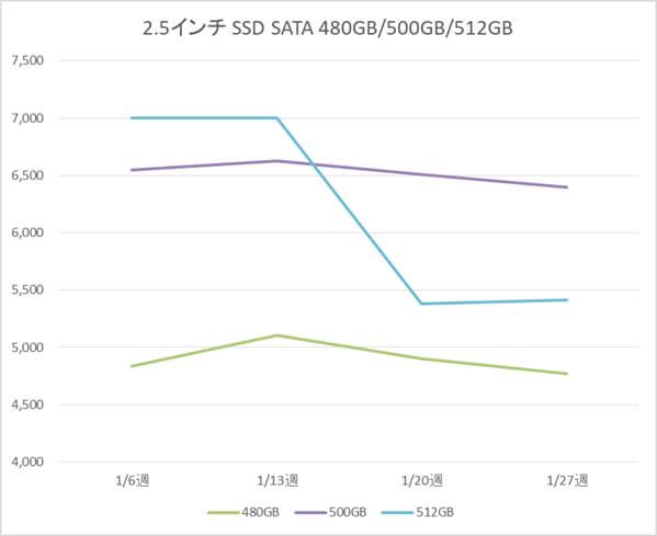 2.5インチ SATA SSD 480GB、500GB、512GB の税別価格推移(1月)