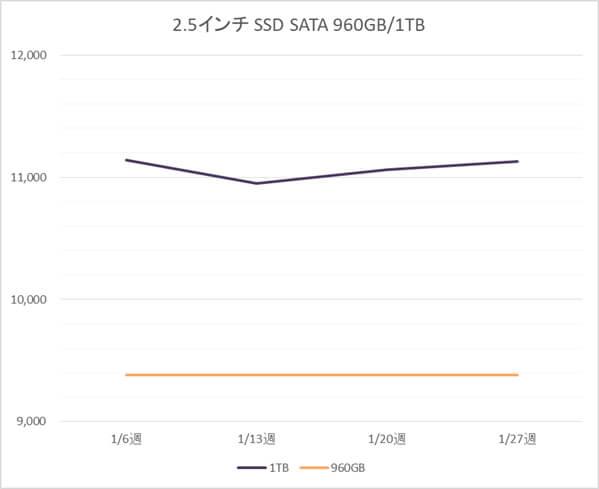 2.5インチ SATA SSD 960GB、1TB の税別価格推移(1月)