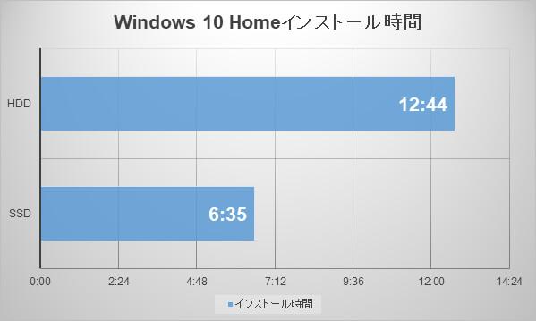 Windows 10 Homeインストール時間の比較