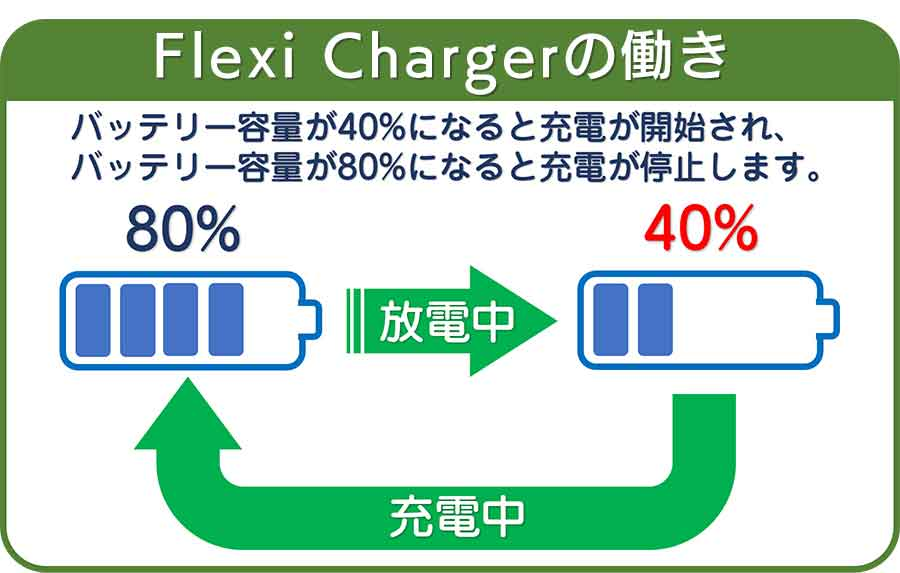 Flexi Chargerの働き