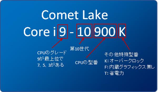 第10世代インテルCoreプロセッサー・ファミリーの命名ルール