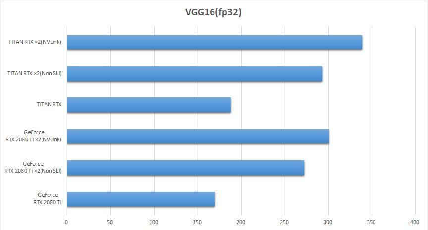 TITAN RTXとGeForce RTX 2080 TiのVGG16(fp32)スコア比較