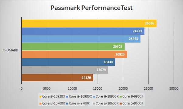 第10世代CoreプロセッサーをPassmark PerformanceTestでベンチ比較