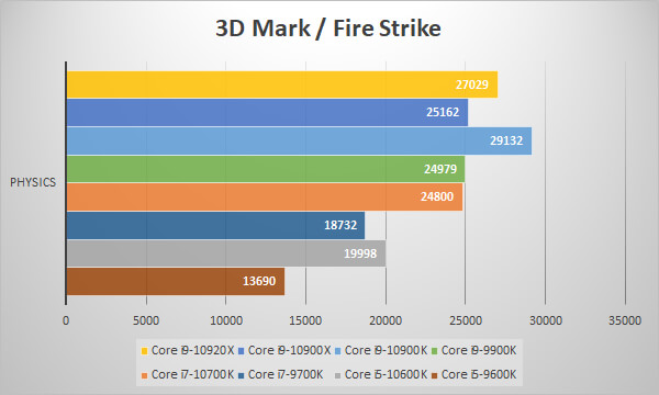 第10世代Coreプロセッサーを3D Mark / Fire Strikeでベンチ比較