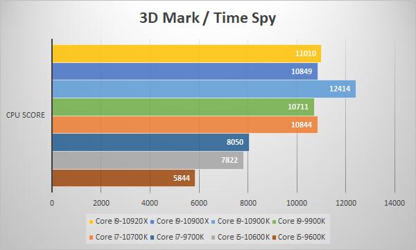 第10世代Coreプロセッサーを3D Mark / Time Spyでベンチ比較