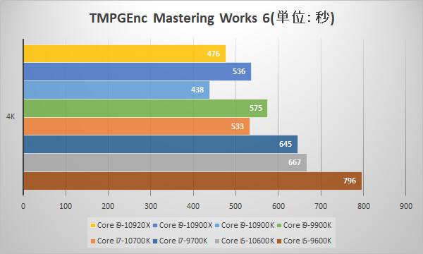 第10世代CoreプロセッサーをTMPGEnc Mastering Works 6でベンチ比較