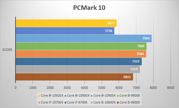 第10世代CoreプロセッサーをPCMark 10 Extendedでベンチ比較