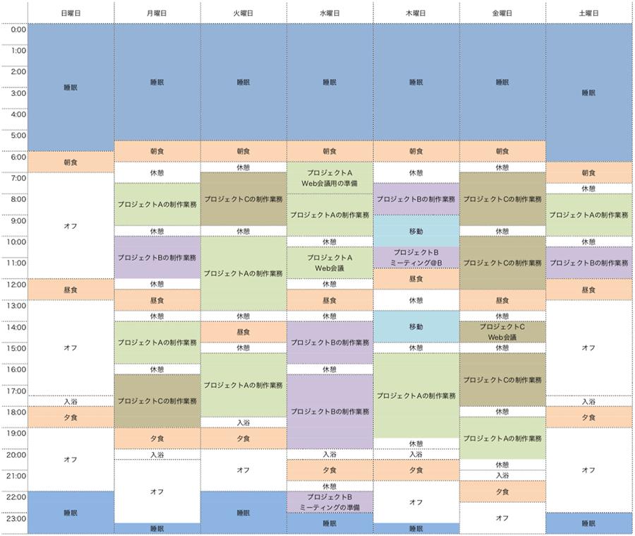 上のサンプルのように、毎日の予定を色分けで管理すると、後からの振り返りがしやすくなります。例えば、プロジェクトに対する時間のかかり方が可視化されて、取り組み方の改善に結びつけられるでしょう