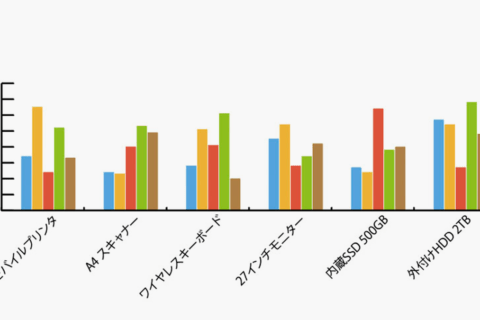 IllustratorでExcelデータをグラフ化するのイメージ画像