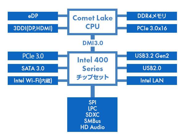 インテル 400シリーズチップセット ブロックダイアグラム
