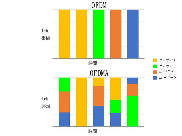 OFDMA比較グラフ