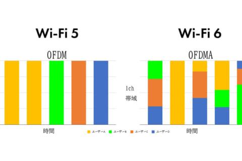 無線LAN規格「Wi-Fi 6(11ax)」とは