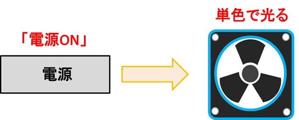 LED(単色)を搭載したケースファンの例