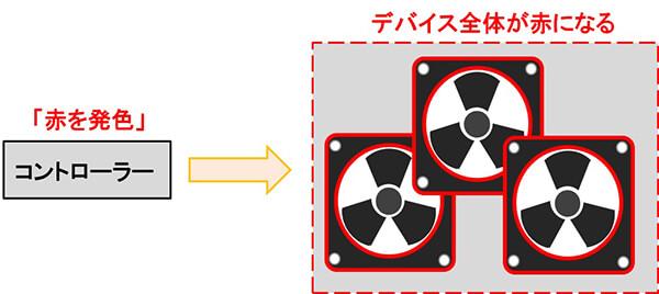RGB LEDを搭載したケースファンの例