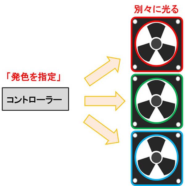 アドレサブルRGBを搭載したケースファンの例