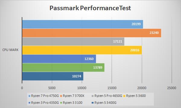 Passmark / CPU Benchmarks (CPU Mark)