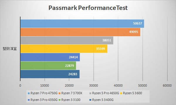 Passmark / CPU Benchmarks (整数演算)