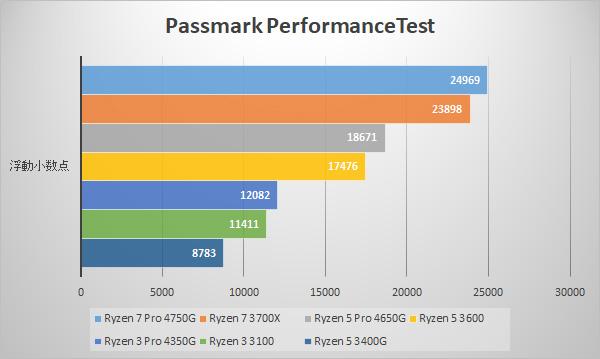 Passmark / CPU Benchmarks (浮動小数点)