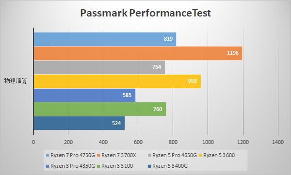 Passmark / CPU Benchmarks (物理演算)