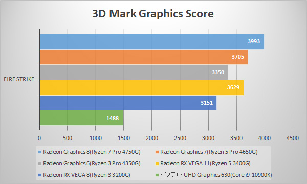 3D Mark Fire Strike / Graphics (FullHD)