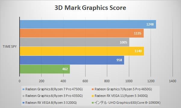 3D Mark Time Spy / Graphics (WQHD)