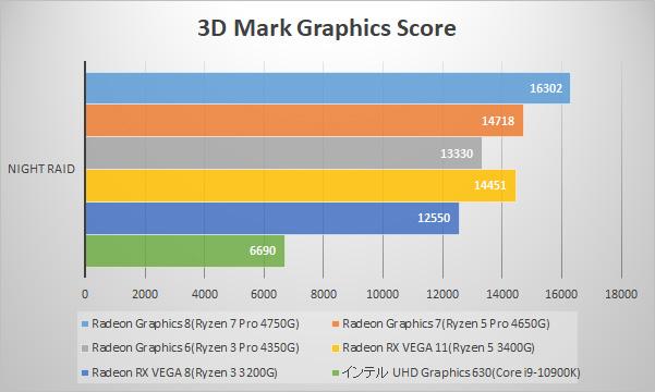 3D Mark Night Raid / Graphics (FullHD)