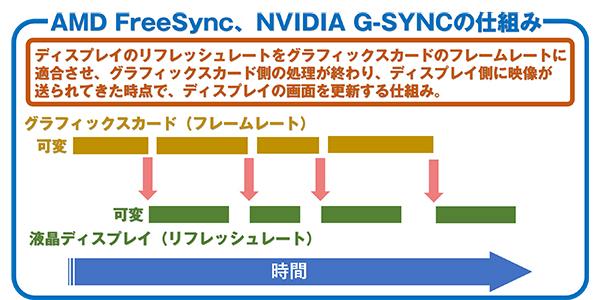 AMD FreeSync、NVIDIA G-SYNCの仕組み