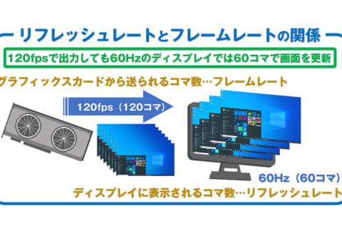 液晶ディスプレイのリフレッシュレートとフレームレートについてのイメージ画像