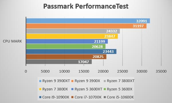 第3世代AMD Ryzen 3000XT プロセッサーをPassmark PerformanceTest ~CPU Mark~でベンチ比較