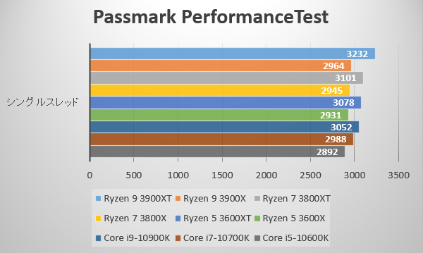 第3世代AMD Ryzen 3000XT プロセッサーをPassmark PerformanceTest ~シングルスレッド~ でベンチ比較