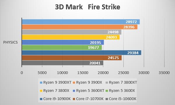 第3世代AMD Ryzen 3000XT プロセッサーを3D Mark CPU testでベンチ比較