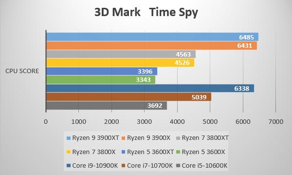 第3世代AMD Ryzen 3000XT プロセッサーを3D Mark Time Spyでベンチ比較