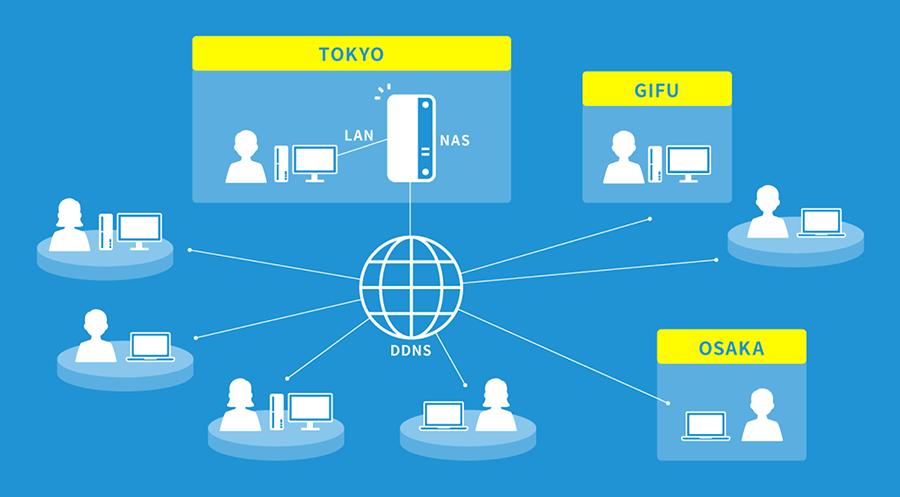 DDNSを介して、オフィスや自宅からデータ共有用のNASへアクセス