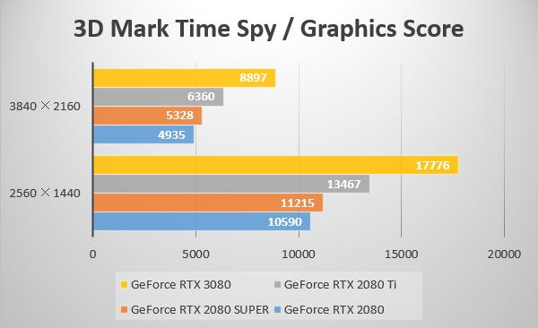 3D Mark Time Spy
