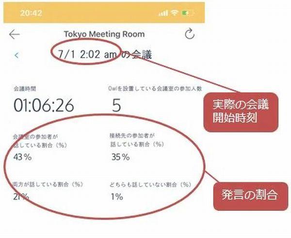 トータルの会議時間、会議参加者数の確認画面