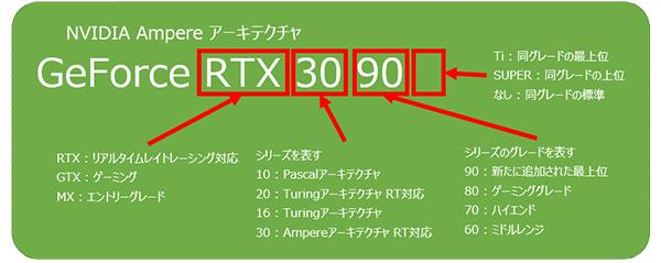 GeForce RTX 30シリーズの命名ルール