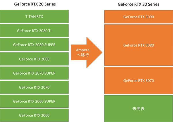 GeForce RTX 30シリーズの位置づけ