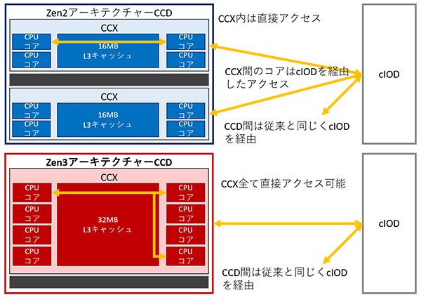 クラスタ単位(CCX:Core Complex)の変更