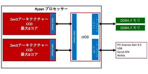CCDとcIODの組み合わせ