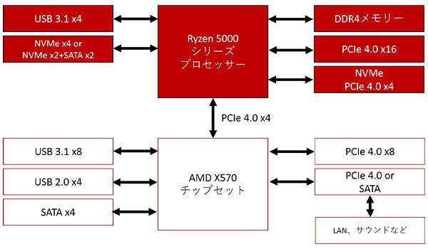 AMD X570チップセットブロック図