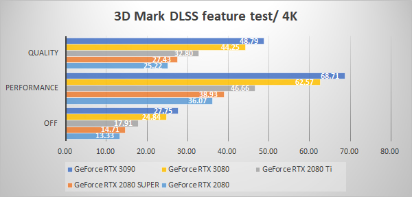 3D Mark NVIDIA DLSS feature test 4K