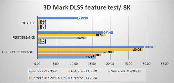 3D Mark NVIDIA DLSS feature test 8K