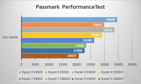 Passmark PerformanceTest CPU Mark