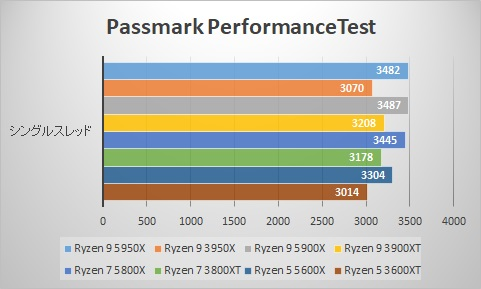 Passmark PerformanceTest CPU Mark/シングルスレッド