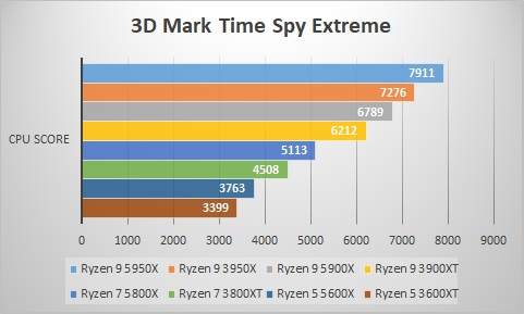 3D Mark Time Spy Extreme / CPU Score