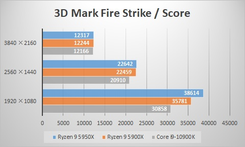 3D Mark Fire Strike/スコア