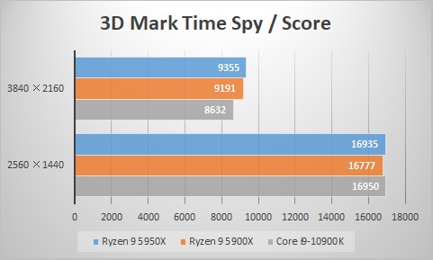 3D Mark Time Spy/スコア