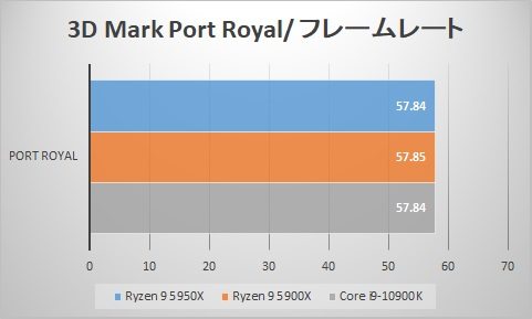 3D Mark Port Royal/fps