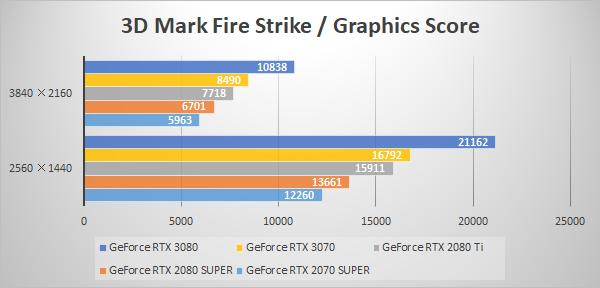 3D Mark Fire Strike